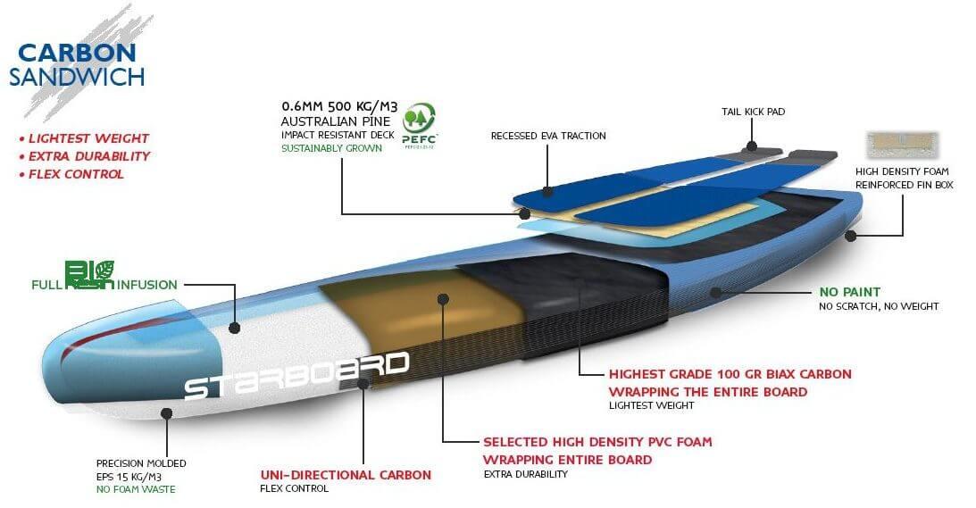 2017 Starboard Carbon Sandwich