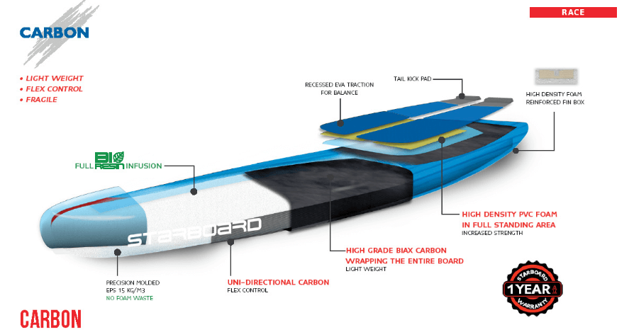 2017 Starboard Carbon