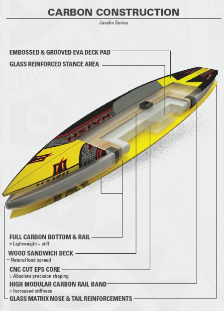 The 2016 Javelin series comes in its own unique construction of light weight carbon. The bottom and rail are 100% carbon making it stiff, but keeping it light. Glass is used in the nose of the board and reinforces the tail and stance section of the board. This particular construction is unique to the Javelin series. None of the other board's in Naish's Collection share this build.