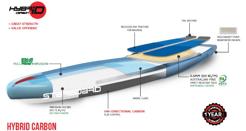 2017 Starboard Hybrid Carbon